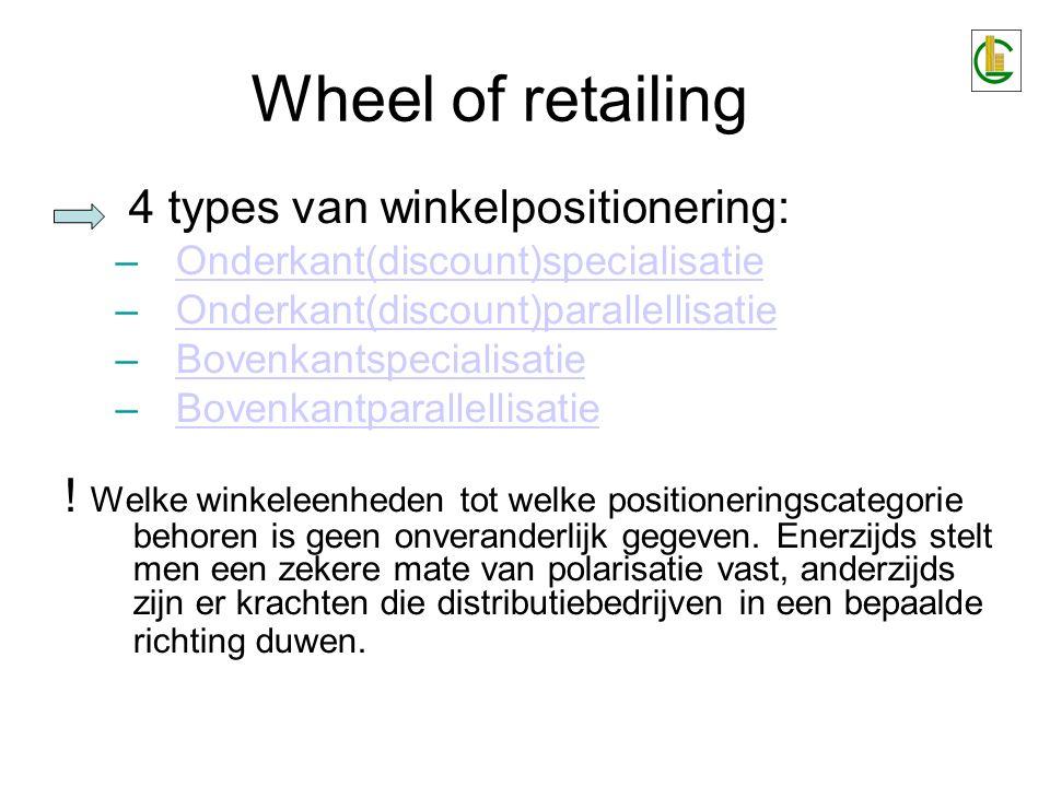 Wheel of retailing Zet onder druk: Onderkant(discount)specialisatie Onderkant(discountparallellisatie Bovenkantspecialisatie Bovenkantparallellisatie Verdere specialisatie (bijv.