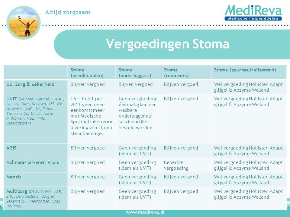 www.medireva.nl Vergoedingen Inco Inco (onderleggers) Inco (fixatiebroekjes) Blaasspoelingen CZ, Zorg & ZekerheidGeen vergoeding als bedbeschermer, wel bij bepaalde indicaties Worden weer vergoed miv.