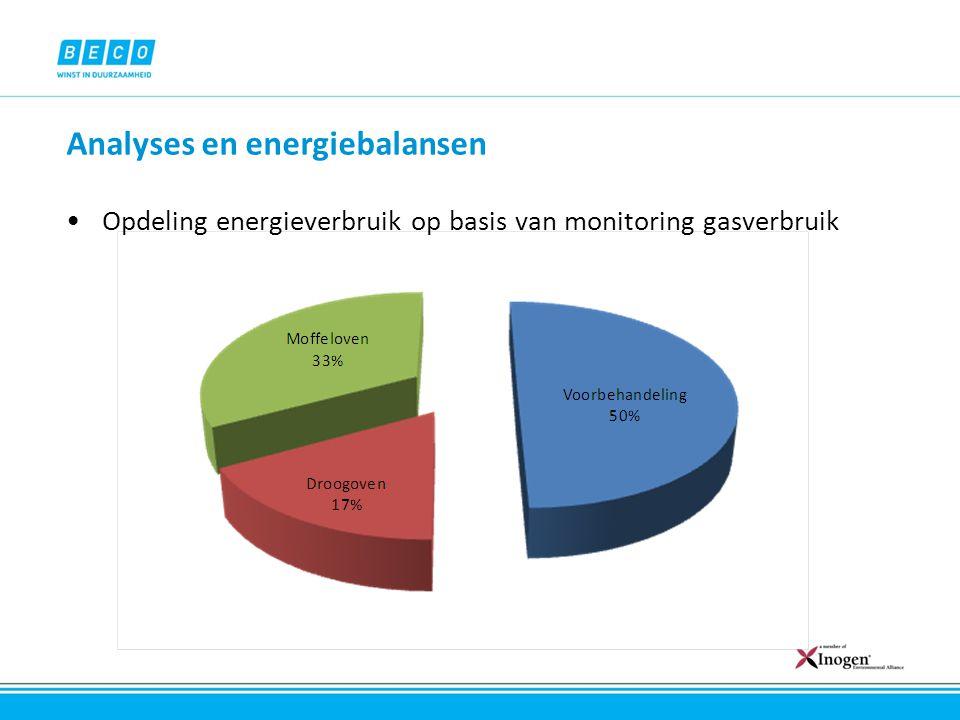 Analyses en energiebalansen Opdeling gemiddeld energieverbruik per oven o Berekening belangrijkste verliesposten o.b.v.
