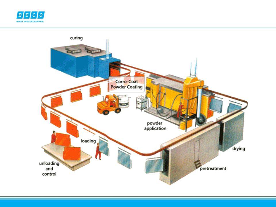Poederlakproces Voorbehandeling o Sproeitunnel (120kWe aan pompen en ventilatoren) o Verwarming productbaden (indirect via gasbrander (550kWth)