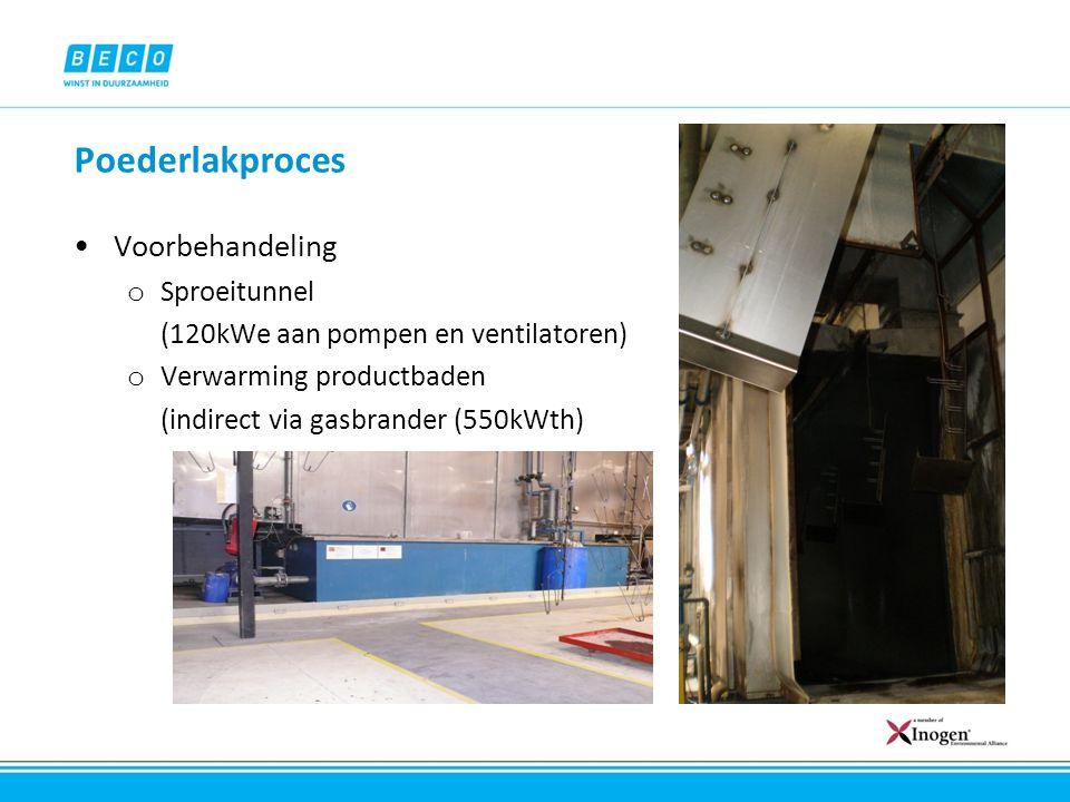 Poederlakproces Droogoven o Direct gestookt tot 110°C (gasbrander 550kWth) o Actieve afzuiging (sturing ventilatordebiet op vochtgehalte) o Open aan beide zijden