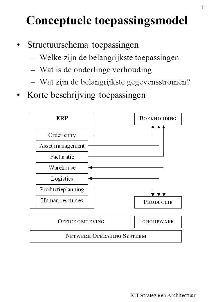 ICT Strategie en Architectuur 12 Conceptuele infrastructuurmodel Stuctuurschema met technologische componenten –Netwerk –Servers –Opslagsystemen –Printers –Clients Toelichting bij deze componenten