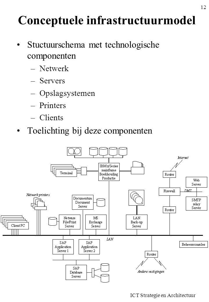 ICT Strategie en Architectuur 13 ICT Strategie en Architectuur Doelstellingen –Eerste twee fasen –Telkens wanneer men een ICT systeem creëert of fundamentaal aanpast –Strategiefase: welke richting willen we uit Vanuit doelstellingen bedrijf, klanten/gebruikers en producten/diensten Resultaat: principes en vereisten waaraan het nieuwe systeem moet voldoen –Architectuurfase Beeld krijgen van het nieuwe systeem Opeenvolgende modellen (conceptueel, logisch) Resultaat: voldoende concrete informatie om ontwikkeling aan te pakken Bereik –Zelden de volledige organisatie Vb.