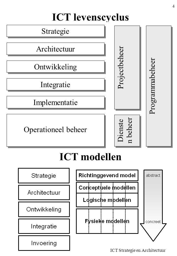 ICT Strategie en Architectuur 5 ICT Thema's Aandachtspunten in alle ICT modellen Kunnen anders zijn naargelang problematiek