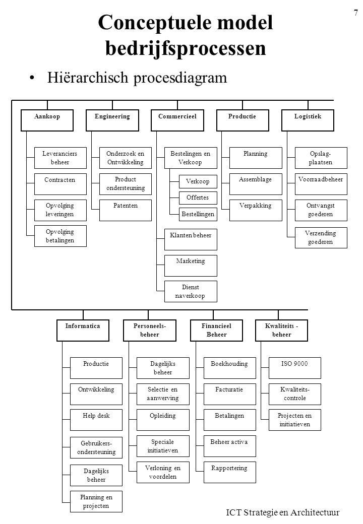 ICT Strategie en Architectuur 8 Conceptuele model bedrijfsprocessen Processtroomdiagram Offerte naar klant Gegevens Bestelling Bestelling naar klant Factuur naar klant Producten in voorraad.