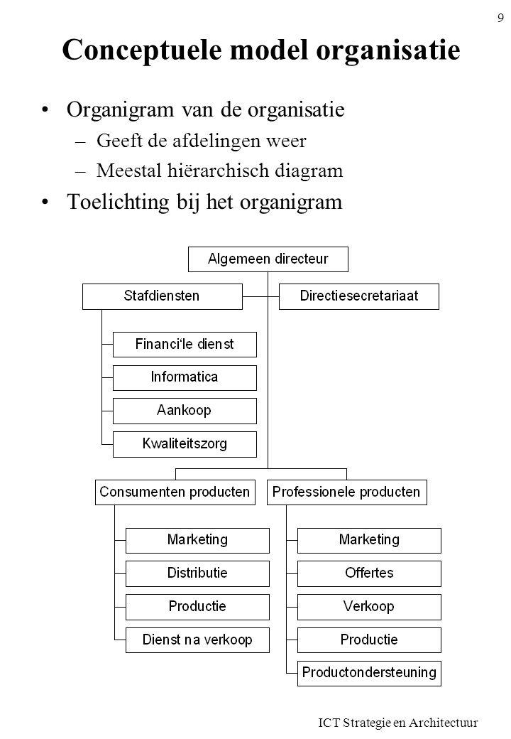 ICT Strategie en Architectuur 10 Conceptuele gegevensmodel Lijst van entiteittypen en attribuuttypen –Geef niét alle detail –Beperk tot groepen van gegevens (E)ER diagram Entiteittypen (groepen) en Attribuuttypen (groepen): Klant Bevat alle gegevens over de klanten: Naam, Adressen, Telefoonnummers, Kwalificatie.