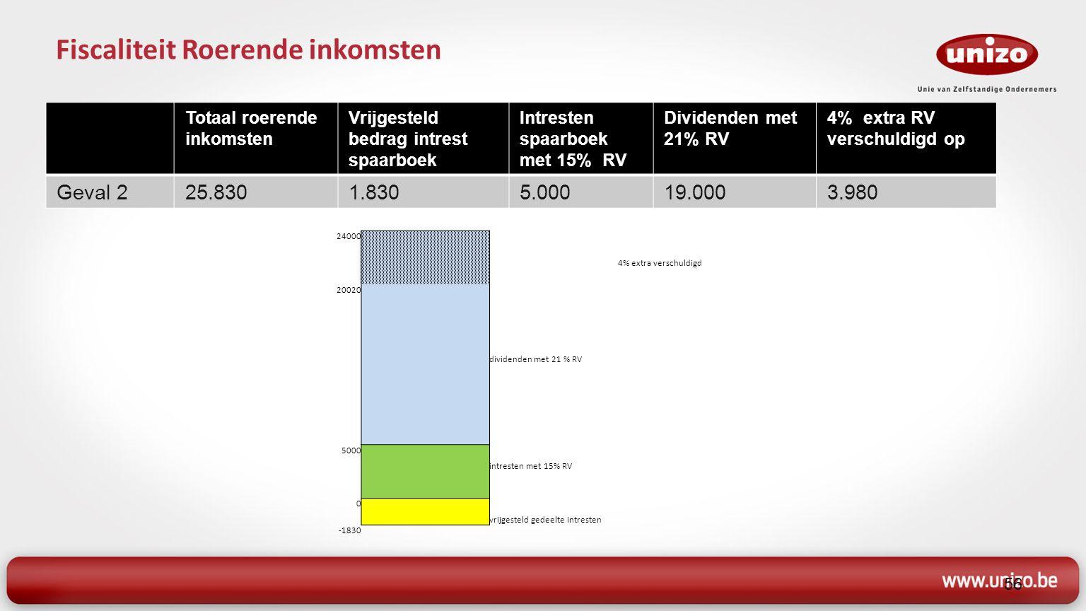Totaal roerende inkomsten Vrijgesteld bedrag intrest spaarboek Intresten spaarboek met 15% RV Dividenden met 21% RV 4% extra RV verschuldigd op Geval 353.8301.83022.00030.000 52000 dividenden met 21% RV 4% extra verschuldigd 22000 20020 intresten met 15% RV 0 vrijgesteld gedeelte intresten -1830 57 Fiscaliteit Roerende inkomsten