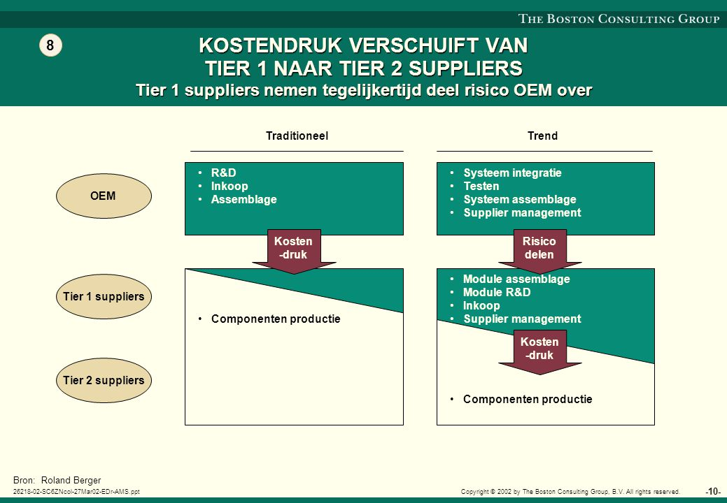 -11- 26218-02-SC6ZNcol-27Mar02-EDr-AMS.ppt Copyright © 2002 by The Boston Consulting Group, B.V.