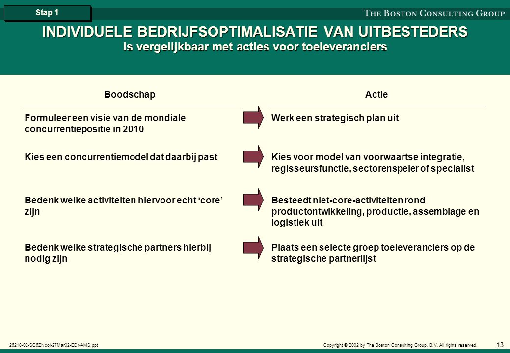 -14- 26218-02-SC6ZNcol-27Mar02-EDr-AMS.ppt Copyright © 2002 by The Boston Consulting Group, B.V.