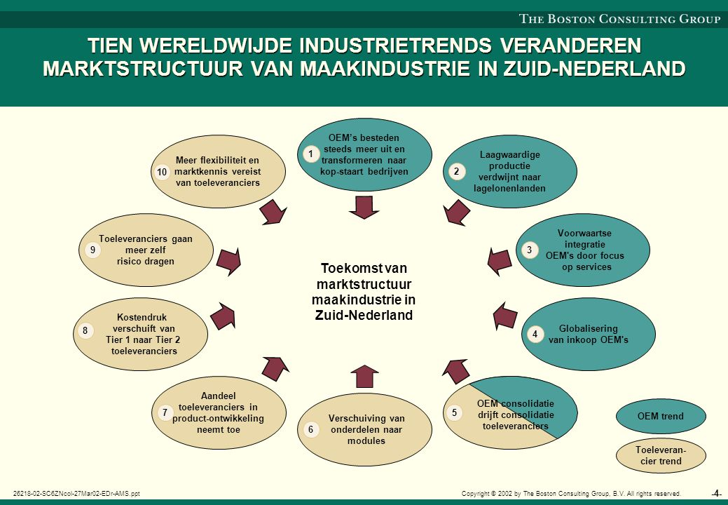 -5- 26218-02-SC6ZNcol-27Mar02-EDr-AMS.ppt Copyright © 2002 by The Boston Consulting Group, B.V.