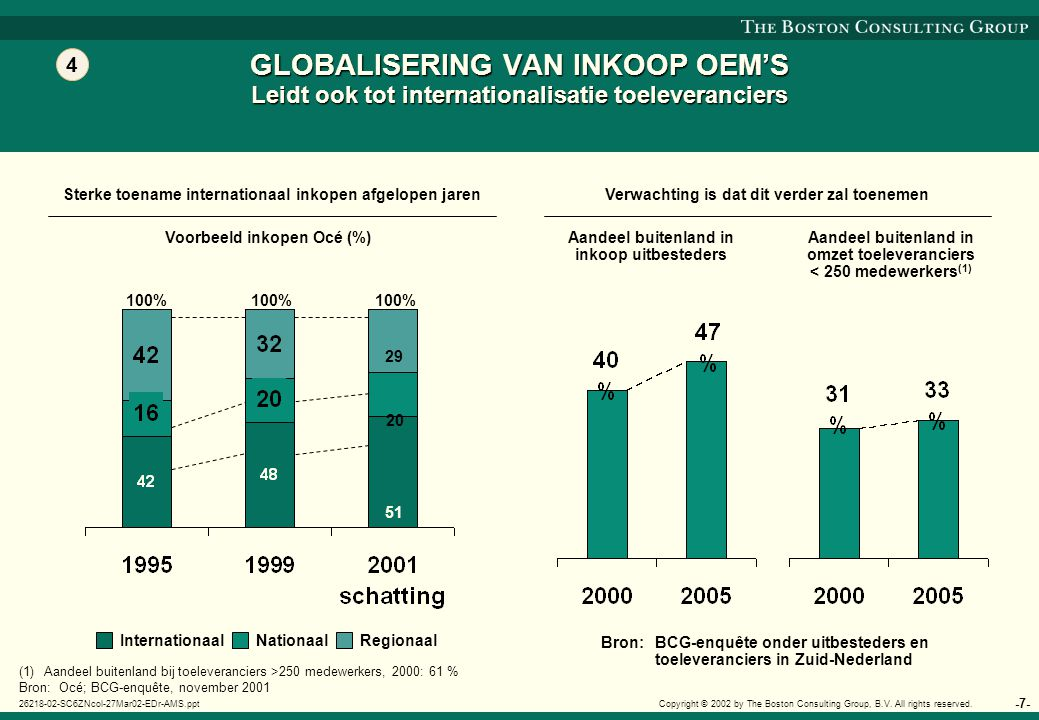 -8- 26218-02-SC6ZNcol-27Mar02-EDr-AMS.ppt Copyright © 2002 by The Boston Consulting Group, B.V.