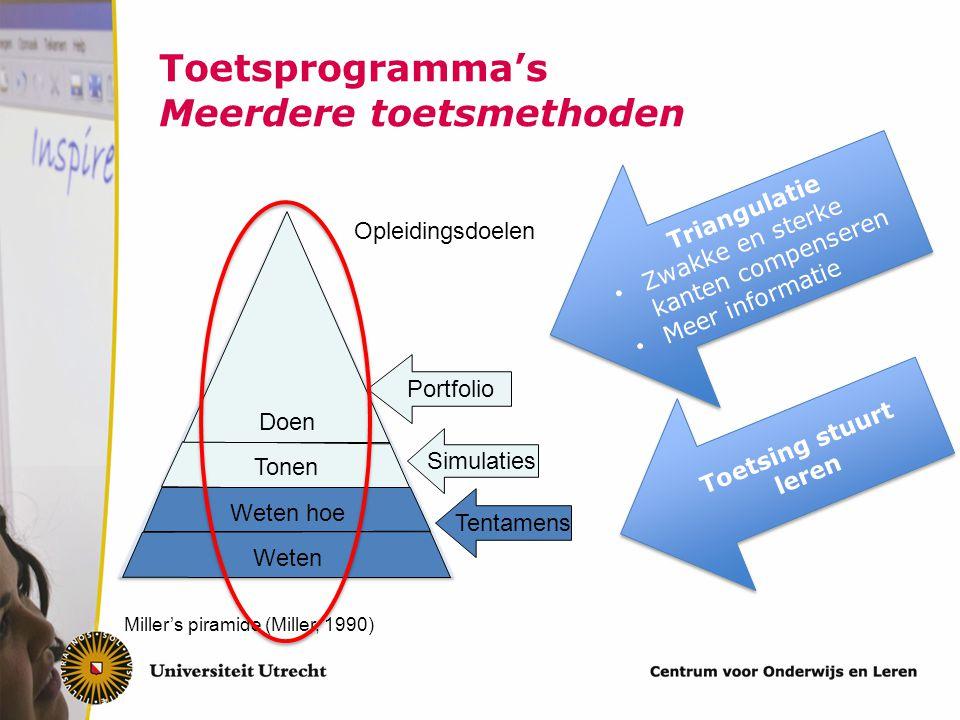 Toetsing en feedback (Black & William, 1998; Gibbs & Simpson, 2004; Hattie & Timperley, 2007; van der Vleuten, Dolmans, Scherpbier, 2000) De toets stuurt het leren De kracht van feedback Toets programma's
