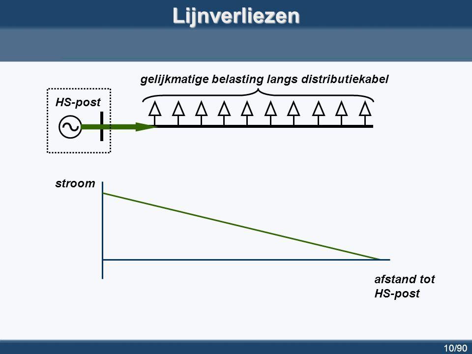 11/90Lijnverliezen HS-post gelijkmatige belasting langs distributiekabel DG stroom afstand tot HS-post