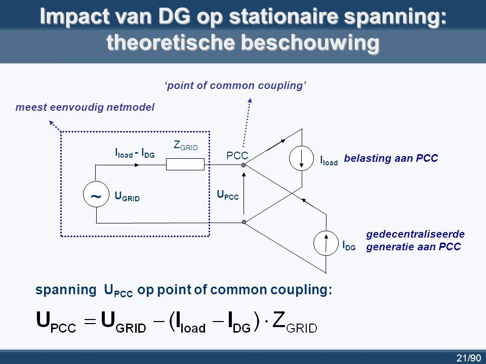 22/90 Kortsluitvermogen aan PCC (vóór installatie DG) Z GRID ~ I sc = U GRID / Z GRID U GRID kortsluiting PCC (point of common coupling) Kortsluitvermogen (1 - fasig): Gebruikelijke waarden in België (3-fasig): 2,5 GVA (70 kV); 1,3 GVA (30 kV); 500 MVA (15 kV); 400 MVA (10 kV)