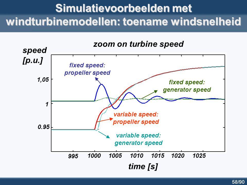 59/90 100010011002 voltage at turbine generator 0.4 0.6 1 0.8 0.2 time [s] Simulatievoorbeelden met windturbinemodellen: spanningsstoring input voor simulatie: spanningsdip aan generator van winturbine