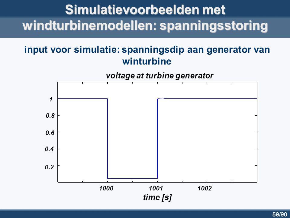 60/90 1000 10051010 1015 time [s] 0.9 1 1.1 1.2 speed [p.u.] propeller speed generator speed propeller and generator speed during voltage dip, for fixed-speed turbine with induction generator Simulatievoorbeelden met windturbinemodellen: spanningsstoring