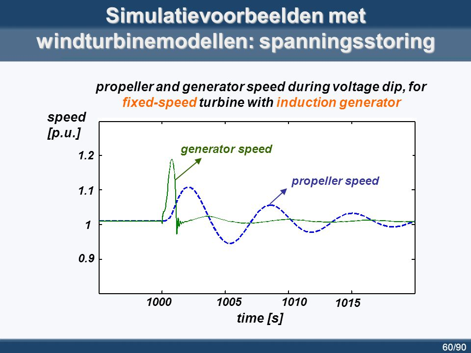61/90 Detailed turbine model: simulation example II (3) propeller and generator speed during voltage dip, for variable-speed turbine with doubly fed induction generator 1000 10051010 1015 time [s] 0.9 1 1.1 1.2 speed [p.u.] propeller speed generator speed