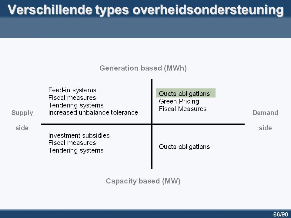 67/90 Het systeem van groenestroomcertificaten (1) Producenten van elektriciteit uit hernieuwbare energiebronnen krijgen groenestroomcertificaten toegekend  1 groenestroomcertificaat per netto MWh elektriciteit uit HEB  uitreiking gebeurt in Vlaanderen door VREG Leveranciers van elektriciteit hebben verplichting om een hoeveelheid groenestroomcertificaten in te leveren bij de VREG  hoeveelheid = % van totale elektriciteitslevering  boete per certificaat tekort: 125 euro