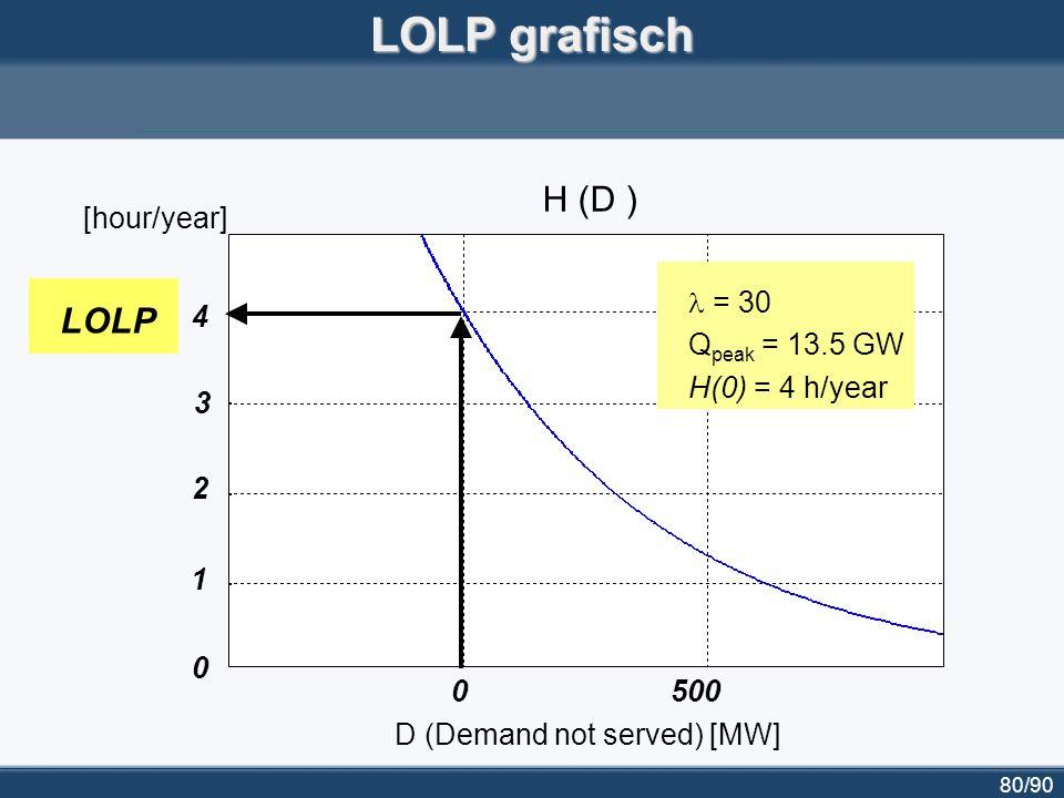 81/90 Capaciteitskrediet grafisch 0500 4 3 2 1 0 D (Demand not served) [MW] H (D ) & H 2 (D) [hour/year]
