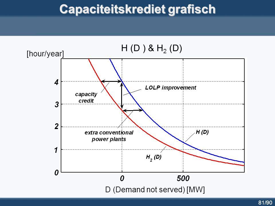 82/90 Capaciteitskrediet voor windenergie in België 10002000 30004000 0 100 200 300 400 5000 Installed wind power [MW] Capacity credit [MW]