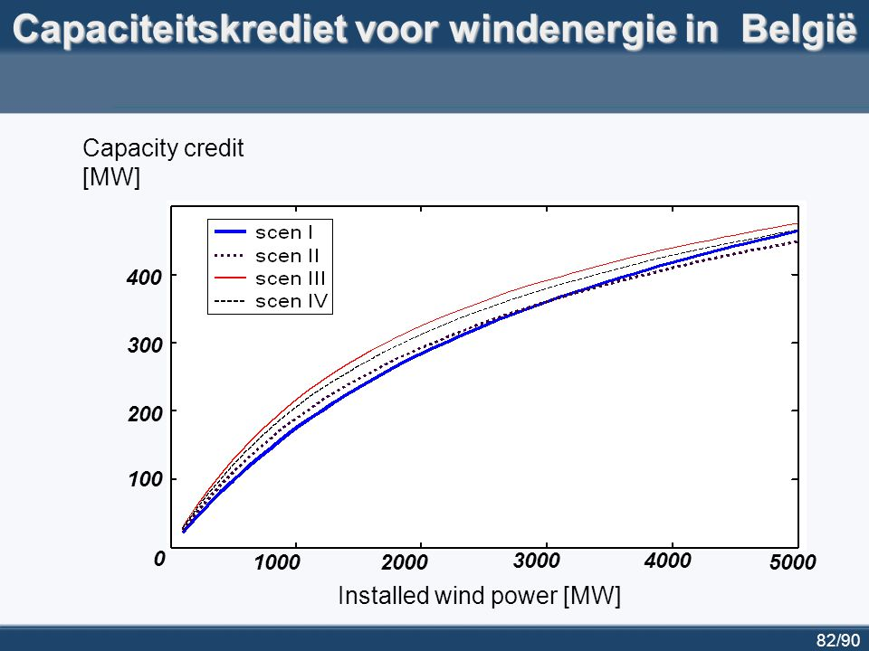 83/90 C-power offshore windpark (Thorntonbank) op www.c-power.be vinden we volgende gegevens terug:www.c-power.be  300 MW geïnstalleerd vermogen (eindfase)  1000 GWh/jaar  450.000 ton/jaar vermindering van CO2-emissies (in vergelijking met de milieuvriendelijkste gascentrales) hieruit leiden we af:  capaciteitsfactor: 38% of 3333 equivalente vollastuen  capaciteitskrediet ca.