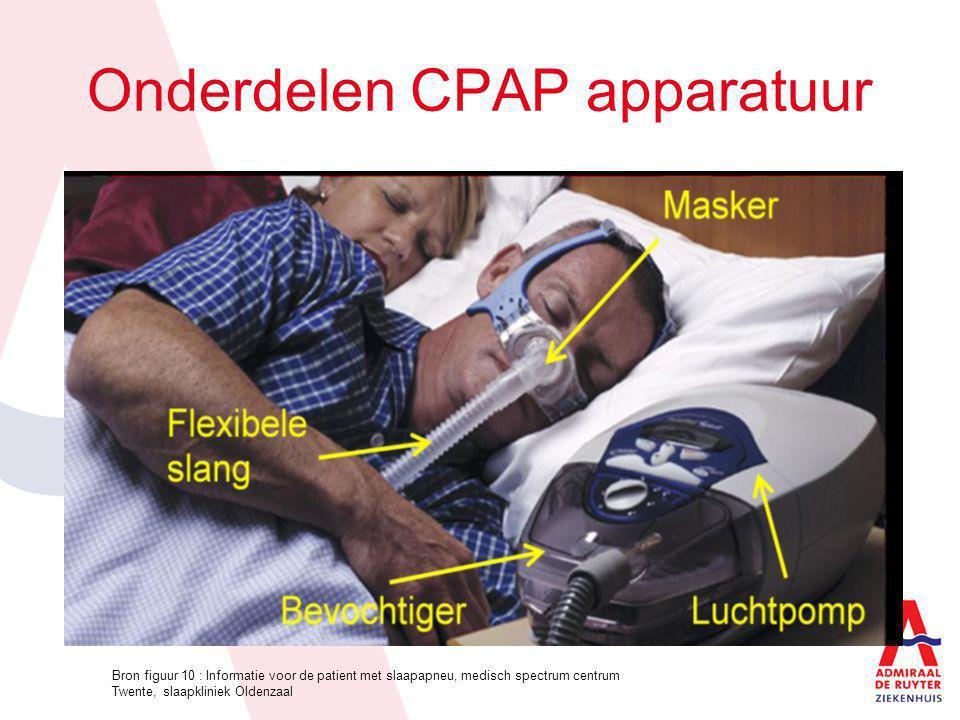 Voor en nadelen CPAP Intensief Groot Het maakt geluid Maximaal behandelresultaat Geen slaapverstoring partner: snurken is zo goed als over Geen pijnlijke behandeling