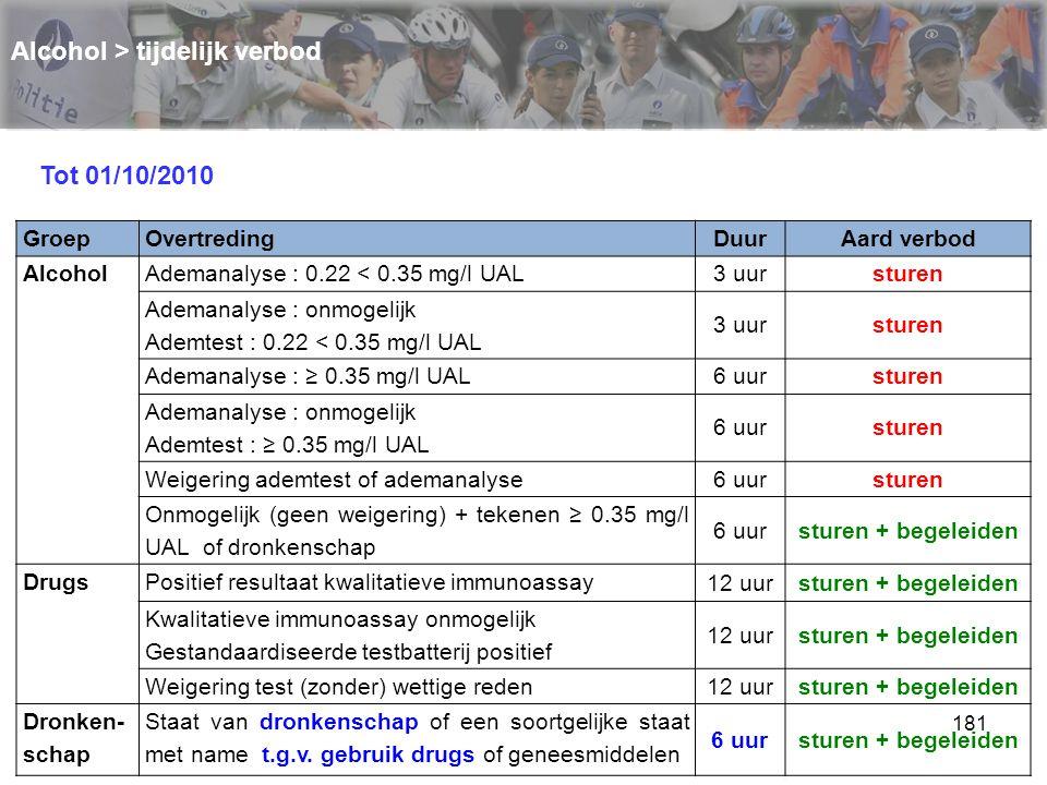 182 Alcohol > op het punt staan om te begeleiden GroepOvertredingDuurAard verbod AlcoholAdemanalyse : 0.22 < 0.35 mg/l UAL 3 uursturen + begeleiden Ademanalyse : onmogelijk Ademtest : 0.22 < 0.35 mg/l UAL 3 uursturen + begeleiden Ademanalyse : ≥ 0.35 mg/l UAL 6 uursturen + begeleiden Ademanalyse : onmogelijk Ademtest : ≥ 0.35 mg/l UAL 6 uursturen + begeleiden Weigering ademtest of ademanalyse 6 uursturen + begeleiden Onmogelijk (geen weigering) + tekenen ≥ 0.35 mg/l UAL of dronkenschap 6 uursturen + begeleiden DrugsPositief resultaat kwalitatieve immunoassay 12 uursturen + begeleiden Kwalitatieve immunoassay onmogelijk Gestandaardiseerde testbatterij positief 12 uursturen + begeleiden Weigering test (zonder) wettige reden 12 uursturen + begeleiden Dronken- schap Staat van dronkenschap of een soortgelijke staat met name t.g.v.