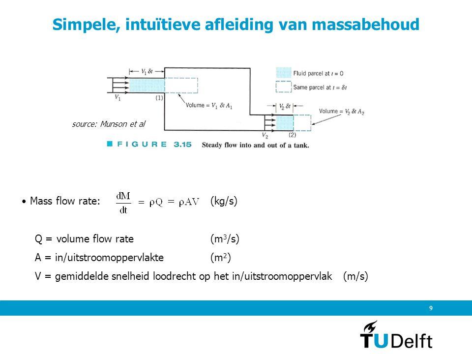 Stroming is incompressibel:  1 =  2 dus 10 Intuïtieve afleiding van massabehoud Massabehoud: instroom massa = uitstroom massa oftewel source: Munson et al