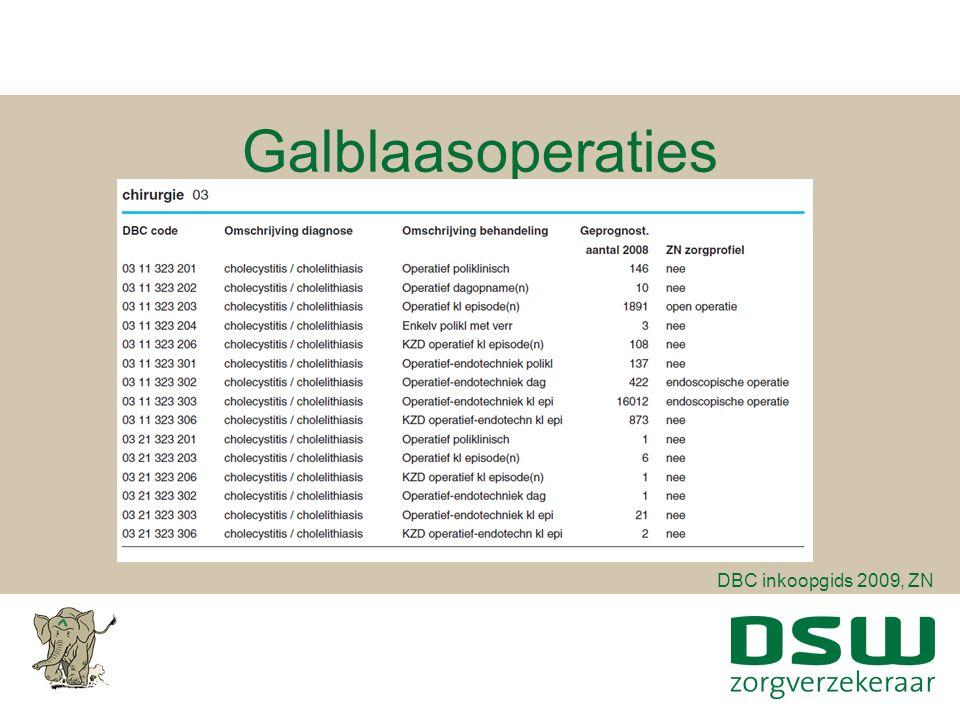 Zorgprofiel DBC inkoopgids 2009, ZN