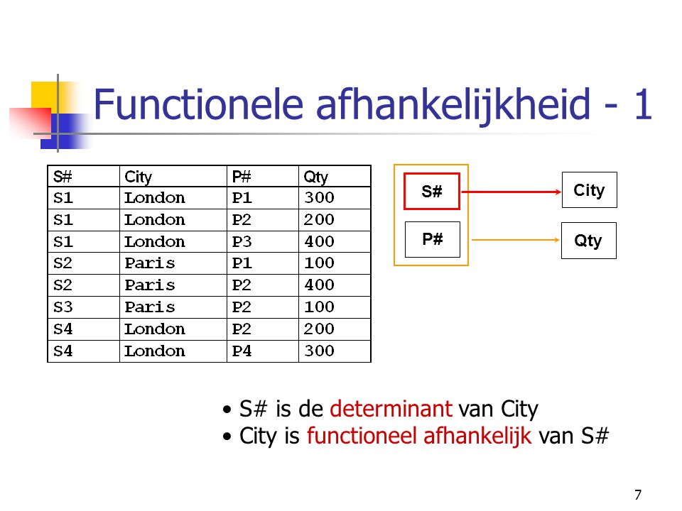 8 Functionele afhankelijkheid - 2 Given a relation R: attribute Y of R is functionally dependent on attribute X in symbols, R.X  R.Y (read: R.X functionally determines R.Y ) if and only if each X-value in R has associated with it precisely one Y-value in R (at any one time).