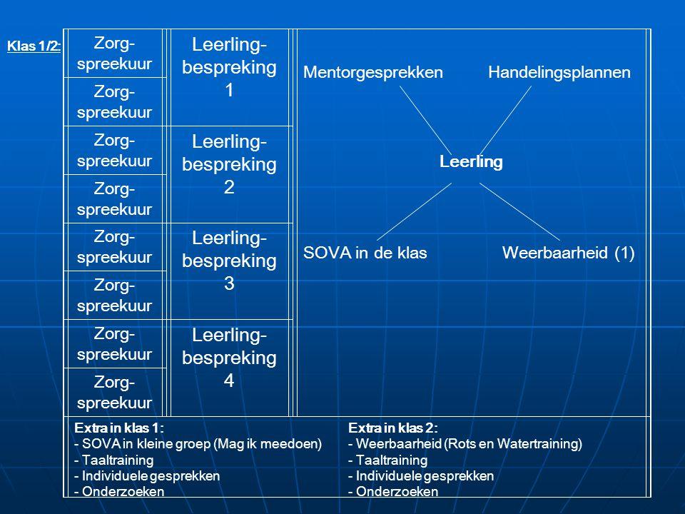Zorg- spreekuur Leerling- bespreking 1 Mentorgesprekken Handelingsplannen Leerling SOVA in de klas (Baanvaardig op stage) Zorg- spreekuur Zorg- spreekuur Leerling- bespreking 2 Zorg- spreekuur Zorg- spreekuur Leerling- bespreking 3 Zorg- spreekuur Zorg- spreekuur Leerling- bespreking 4 Zorg- spreekuur Extra in klas 3: - Taaltraining - Individuele gesprekken - Onderzoeken Klas 3: