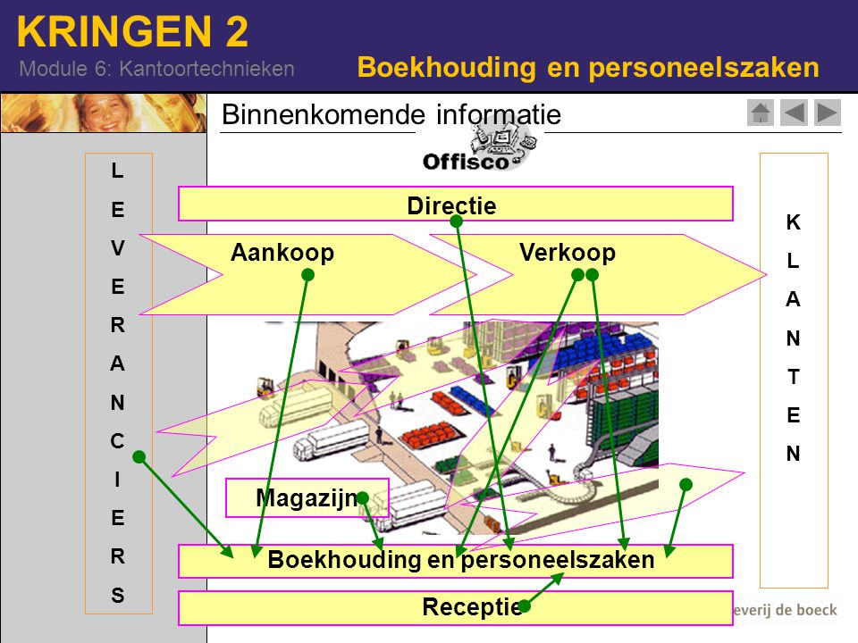 KRINGEN 2 Module 6: Kantoortechnieken Boekhouding en personeelszaken Banken Belastings- diensten RSZ … Binnenkomende informatie Boekhouding en personeelszaken AANKNOPING - overzicht afdelingen - organogram BOEKHOUDING EN PERSONEELSZAKEN:: - taken - delen afdeling - binnenkomende informatie - synthese - uitgaande informatie BEROEPENFILM: