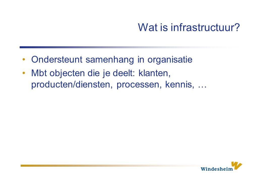 Elementen van infrastructuur Gegevensinfrastructuur Applicatie-infrastructuur Infrastructuur van opslag- en verwerkingssystemen Communicatie- of netwerkinfrastructuur Organisatie-infrastructuur Zie checklist blz.