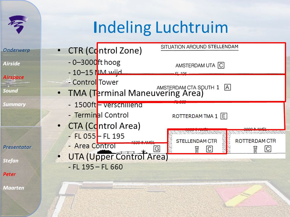 Indeling Luchtruim O Onderwerp Airside Airspace Sound Summary CTR (Control Zone) - 0–3000ft hoog - 10–15 NM wijd - Control Tower TMA (Terminal Maneuvering Area) - 1500ft – verschillend - Terminal Control CTA (Control Area) - FL 055 – FL 195 - Area Control UTA (Upper Control Area) - FL 195 – FL 660 Presentator Stefan Peter Maarten