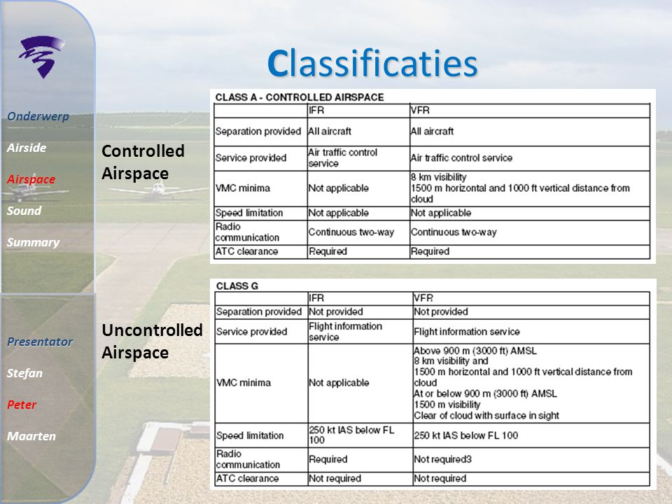 Classificaties Controlled Airspace Uncontrolled Airspace O Onderwerp Airside Airspace Sound Summary Presentator Stefan Peter Maarten