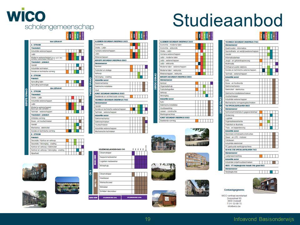 Studieaanbod Scholengemeenschap WICO 1 ste graad = Praktisch1 B Theoretisch-praktisch1 A Theoretisch1 A 20 20Infoavond Basisonderwijs