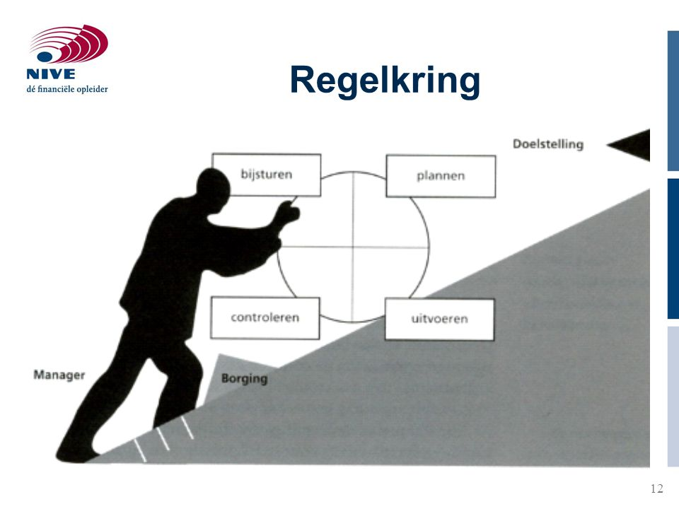 13 Regelkring −Management cyclus −Plan do check act en INK model