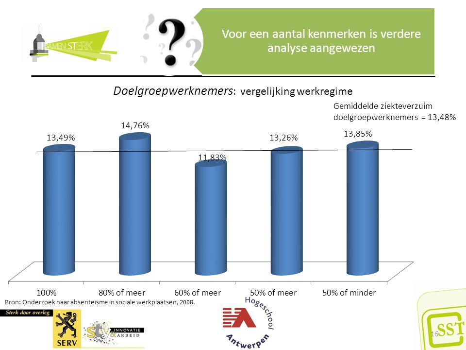 Bron: Onderzoek naar absenteïsme in sociale werkplaatsen, 2008.