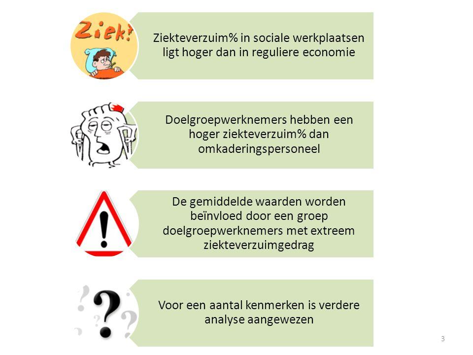 Ziekteverzuim% in sociale werkplaatsen ligt hoger dan in reguliere economie Gemiddeldeziekteverzuim in sociale werkplaatsen = 11,43% Vergelijking Belgische arbeidsmarkt en sociale werkplaatsen X 2 Bron: Onderzoek naar absenteïsme in sociale werkplaatsen, 2008.
