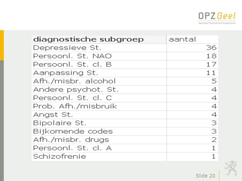 Slide 21 n Gemiddeld behandelduur: 197,0 dagen (SD: 119,8)