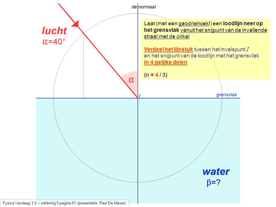 uitleg over de gebruikte verhouding 4:3 - klik Verdeel het lijnstuk tussen het invalspunt I en het snijpunt van de loodlijn met het grensvlak in 4 gelijke delen (n = 4 / 3) Pas nu 3 van deze delen af op het grensvlak aan de andere zijde van de normaal (n = 4 / 3)