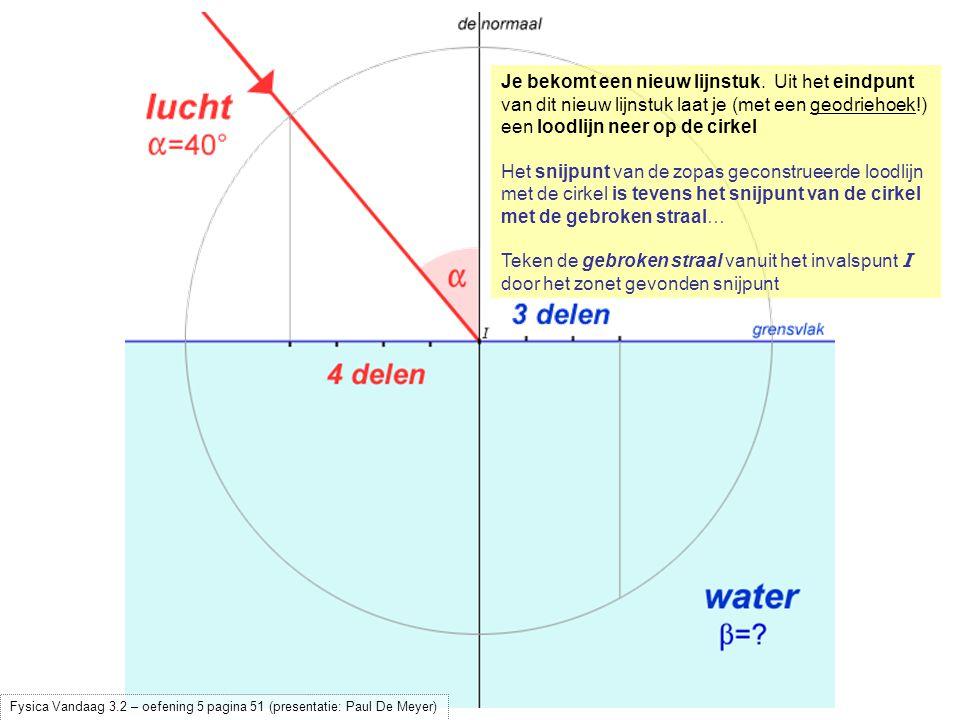 Het snijpunt van de zopas geconstrueerde loodlijn met de cirkel is tevens het snijpunt van de cirkel met de gebroken straal… Teken de gebroken straal vanuit het invalspunt I door het zonet gevonden snijpunt Meet (met een geodriehoek!) de brekingshoek  Fysica Vandaag 3.2 – oefening 5 pagina 51 (presentatie: Paul De Meyer)