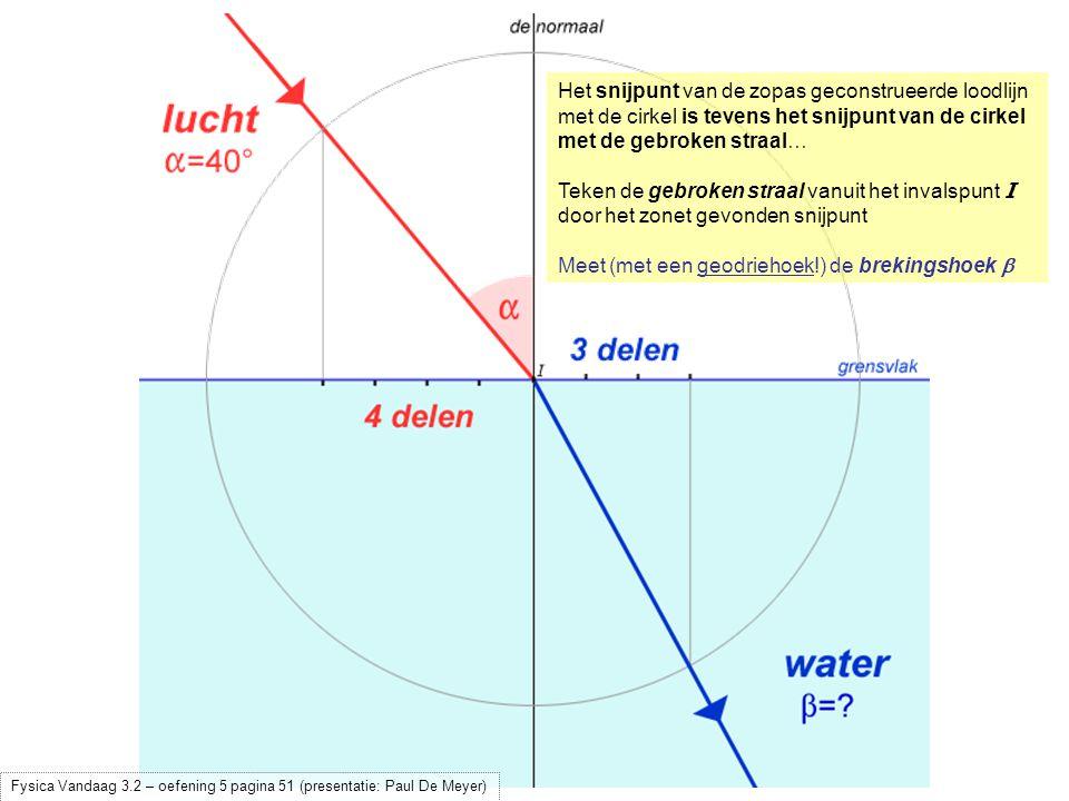 Meet (met een geodriehoek!) de brekingshoek  (  = 28° 49' 19 ) Fysica Vandaag 3.2 – oefening 5 pagina 51 (presentatie: Paul De Meyer)