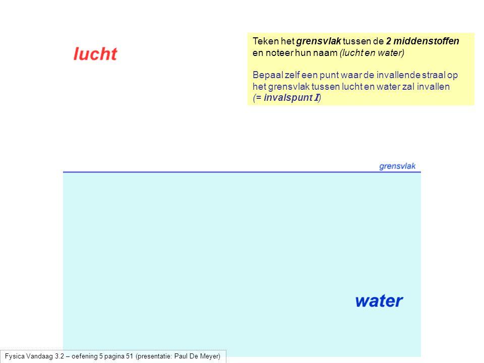 Bepaal zelf een punt waar de invallende straal op het grensvlak tussen lucht en water zal invallen (= invalspunt I ) Construeer (met een geodriehoek!) in het invalspunt de normaal (dit is de loodrechte in het invalspunt) Fysica Vandaag 3.2 – oefening 5 pagina 51 (presentatie: Paul De Meyer)