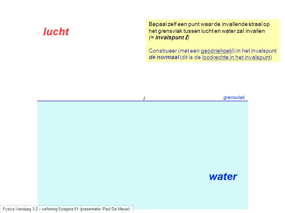 Construeer (met een geodriehoek!) in het invalspunt de normaal (dit is de loodrechte in het invalspunt) Bepaal (met een geodriehoek!) de invalshoek  (  = 40°) Fysica Vandaag 3.2 – oefening 5 pagina 51 (presentatie: Paul De Meyer)