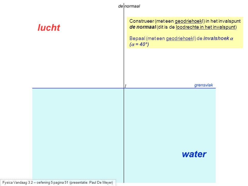 Bepaal (met een geodriehoek!) de invalshoek  (  = 40°) Teken de invallende straal Fysica Vandaag 3.2 – oefening 5 pagina 51 (presentatie: Paul De Meyer)