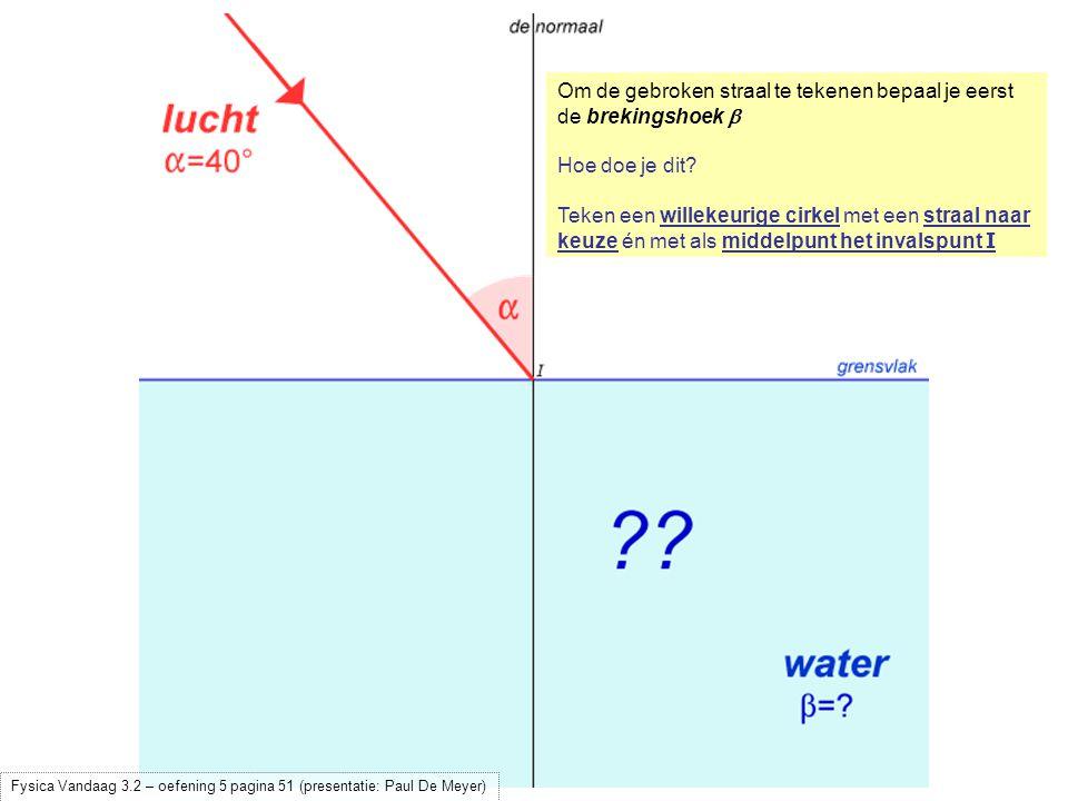 Teken een willekeurige cirkel met een straal naar keuze én met als middelpunt het invalspunt I Laat (met een geodriehoek!) een loodlijn neer op het grensvlak vanuit het snijpunt van de invallende straal met de cirkel Fysica Vandaag 3.2 – oefening 5 pagina 51 (presentatie: Paul De Meyer)