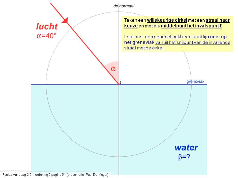 Laat (met een geodriehoek!) een loodlijn neer op het grensvlak vanuit het snijpunt van de invallende straal met de cirkel Verdeel het lijnstuk tussen het invalspunt I en het snijpunt van de loodlijn met het grensvlak in 4 gelijke delen (n = 4 / 3) Fysica Vandaag 3.2 – oefening 5 pagina 51 (presentatie: Paul De Meyer)