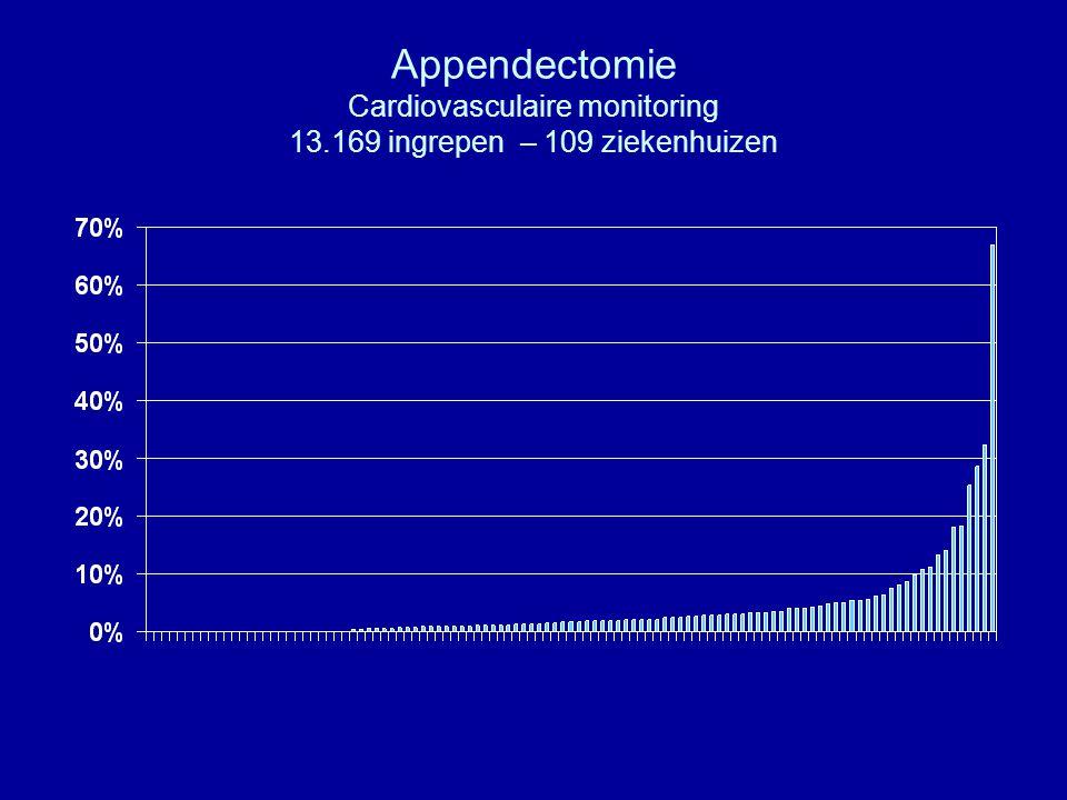 Implantatie knieprothese Invasieve cardiovasculaire monitoring, >1 dag 17.069 ingrepen – 114 ziekenhuizen