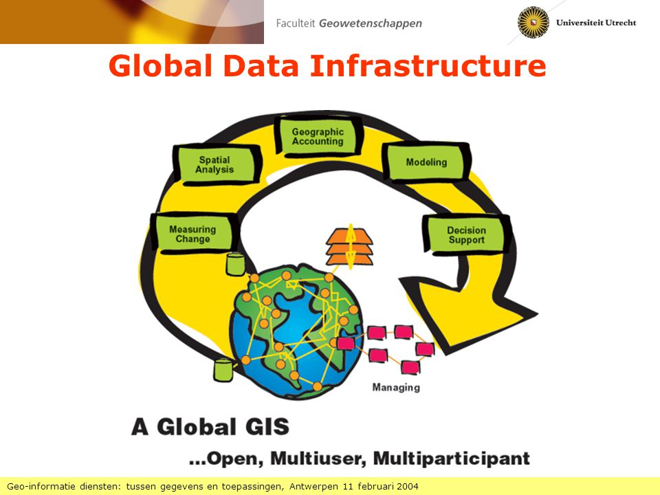 Ruimte voor Geo-Informatie 1 Geo-informatie diensten: tussen gegevens en toepassingen, Antwerpen 11 februari 2004 programma voor de uitbouw van een GII in Nederland subsidie in het kader van het Besluit investeringen in de kennisinfrastruktuur (Bsik, eerst ICES/KIS genoemd) totaal ca.